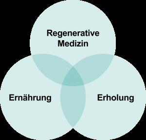 Regenerative Medizin / Ernährung / Erholung